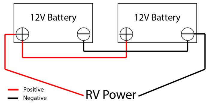Best way to wire 2 12V RV batteries.