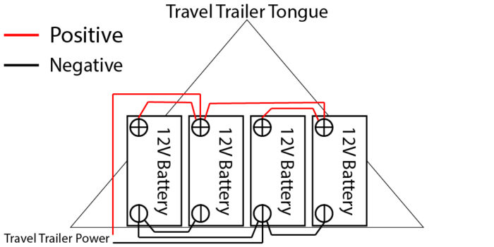 How to fit 4 12V batteries on the tongue of a travel trailer.