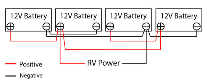 The correct way to wire 4 12V RV batteries so they are balanced.