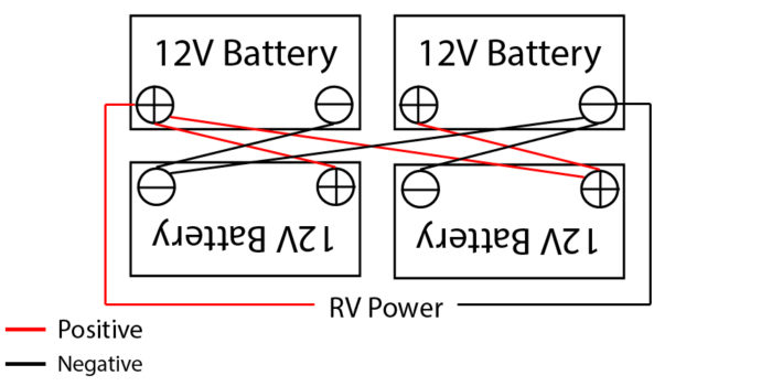 Cross-Diagonal wiring on 4 12V RV batteries.