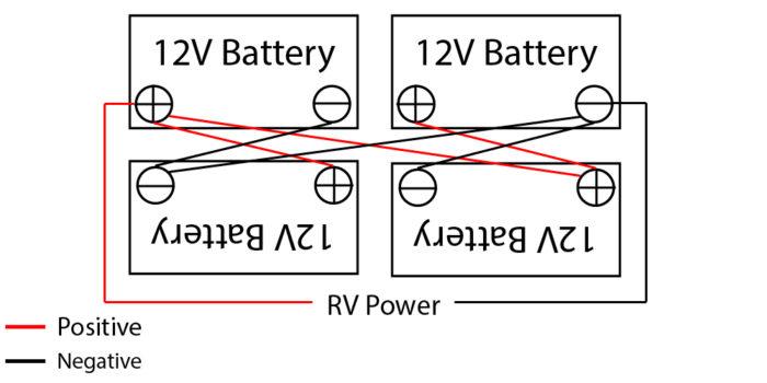 Cross-Diagonal wiring on 4 12V RV batteries.