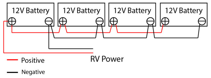 Having both of the load wires from the RV on the same battery will create an unbalanced circuit.