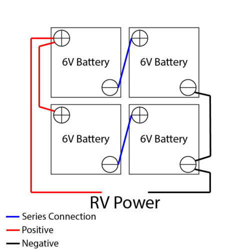 You can combine groups of 6V batteries using series/parallel to increase the amp hours for RV use.