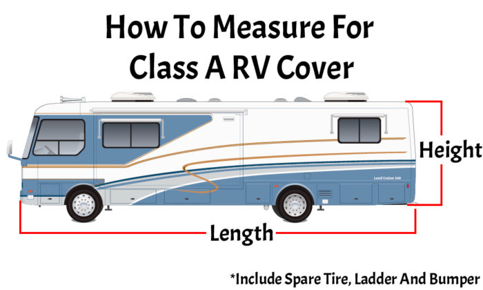 Measure a Class A RV from longest to longest point, exclude AC and fan covers.