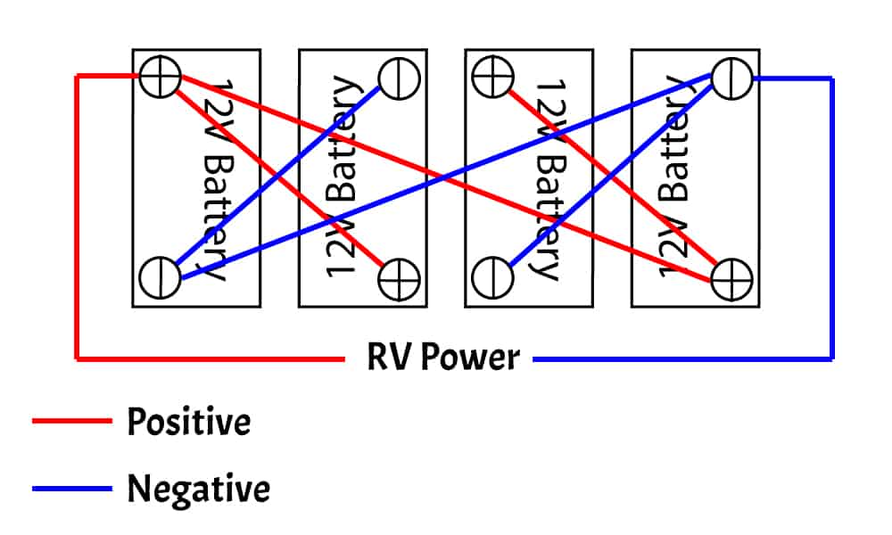 How to wire 4 12V batteries together with the 2nd and 4th batteries flipped.