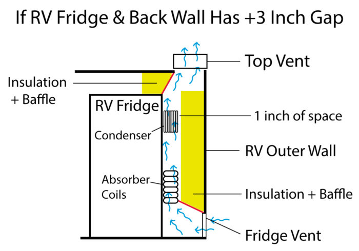 graphic showing how to increase RV fridge efficiency by adding insulation and baffles