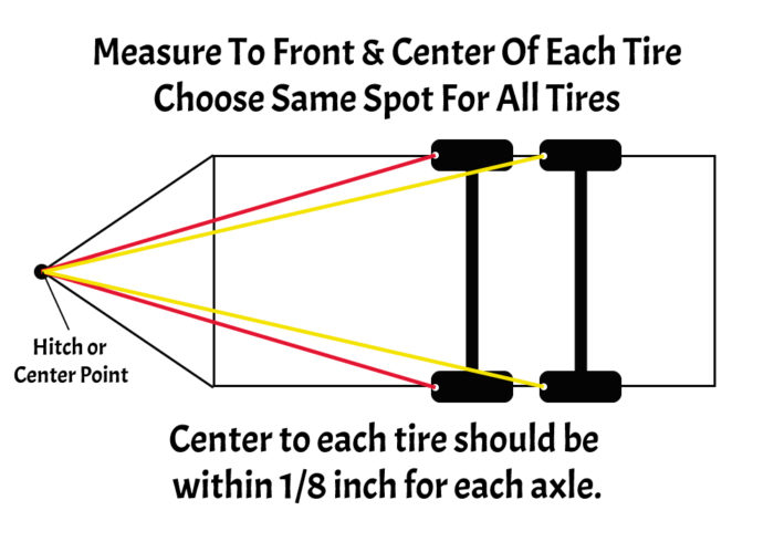 graphic showing how to measure the tires on a travel trailer to see if they're aligned